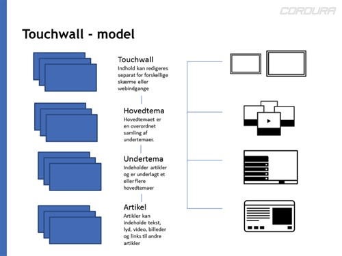 TouchWall datamodel